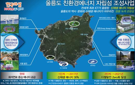 20141130_ICT_smartgrid